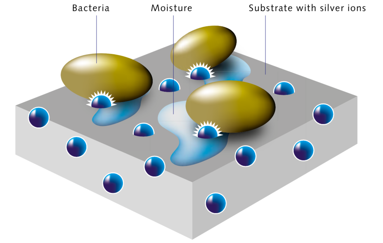 How Do Antimicrobial Coatings Work? | Crest Coating Inc.